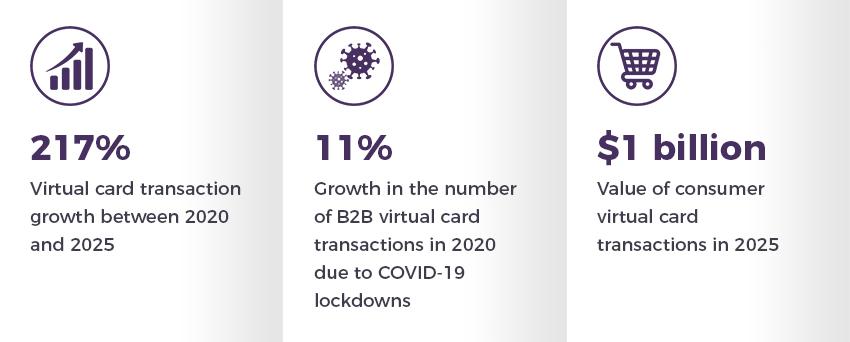 Virtual Card Transaction